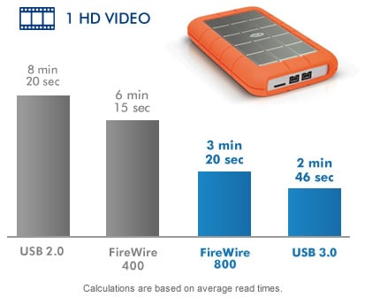 LaCie Rugged Triple 9000448 2TB USB 3.0 / 2.0 / Firewire 800 ...
