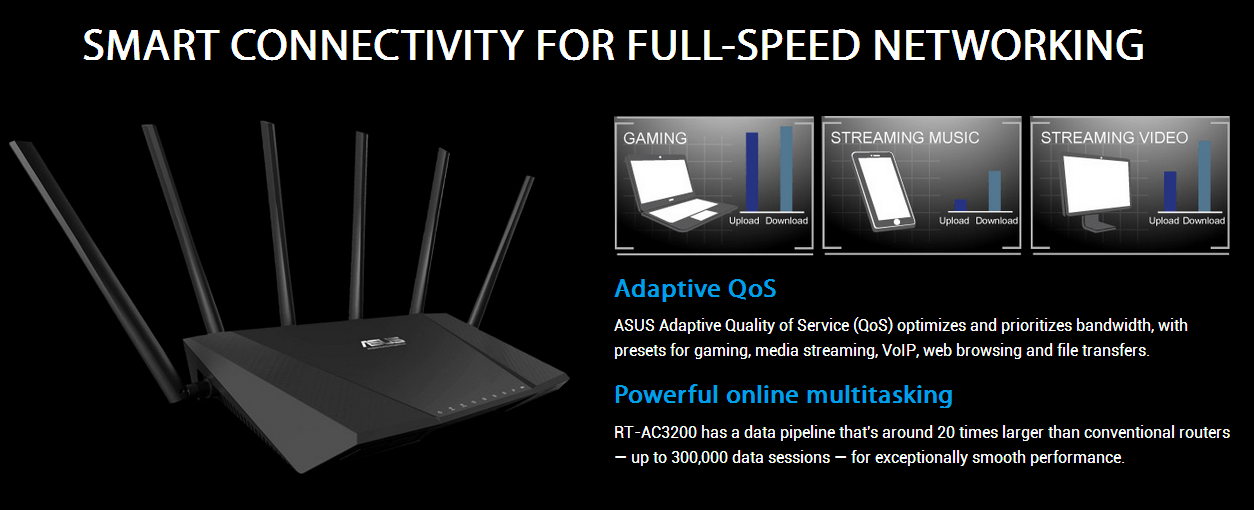 ASUS RT-AC3200 802 11ac Tri-Band Wireless-AC3200 Gigabit Router